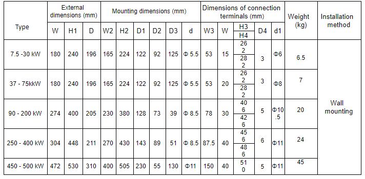 dimensions softstarters kinesoft vybo electric