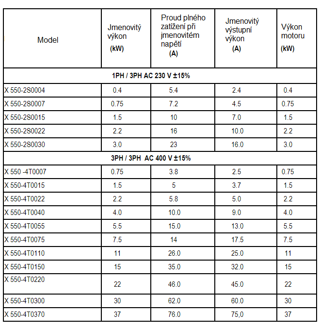 rozsah výkonu frekvenční měnič x550