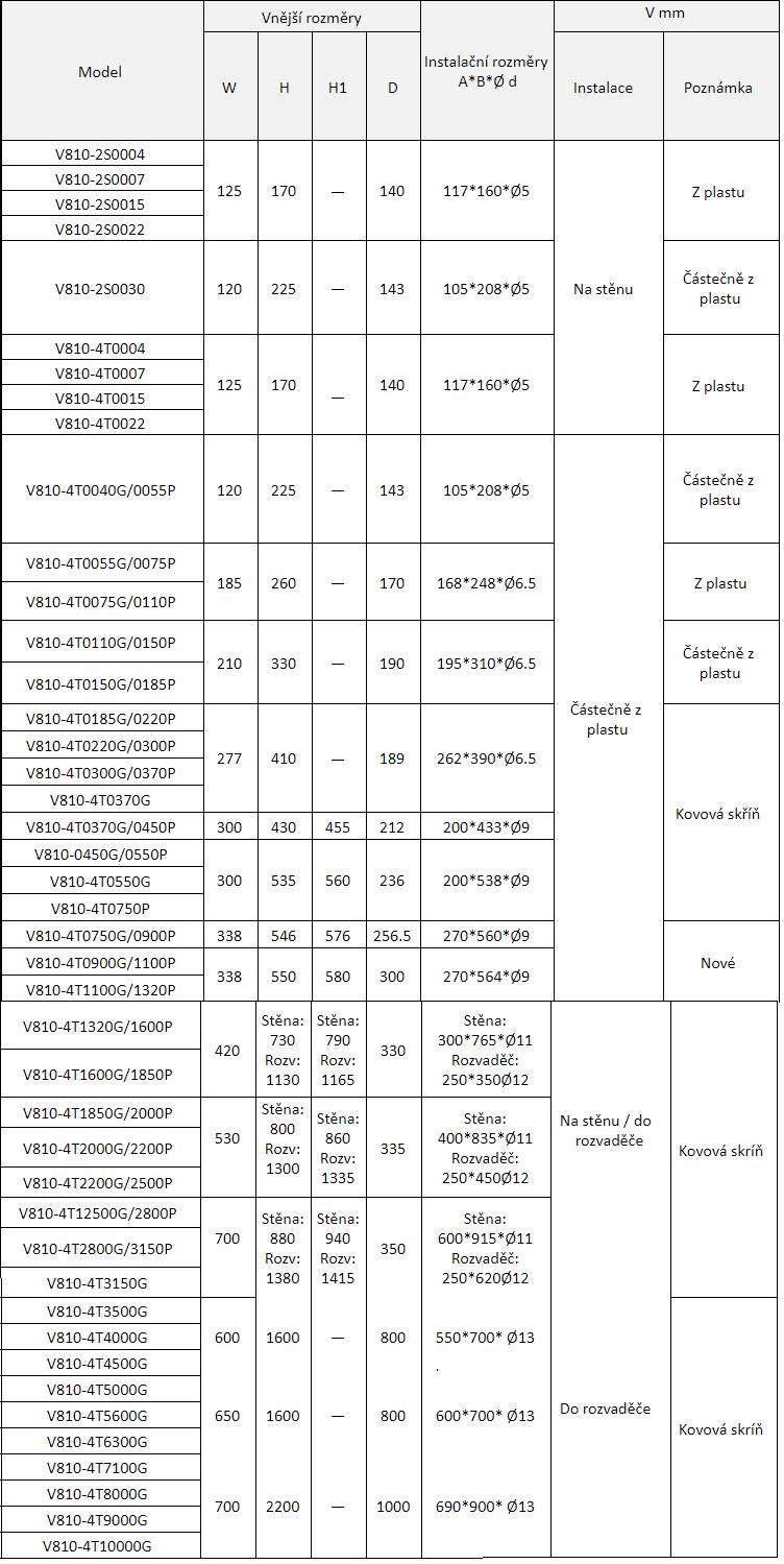 rozměry frekvenční měnič v810