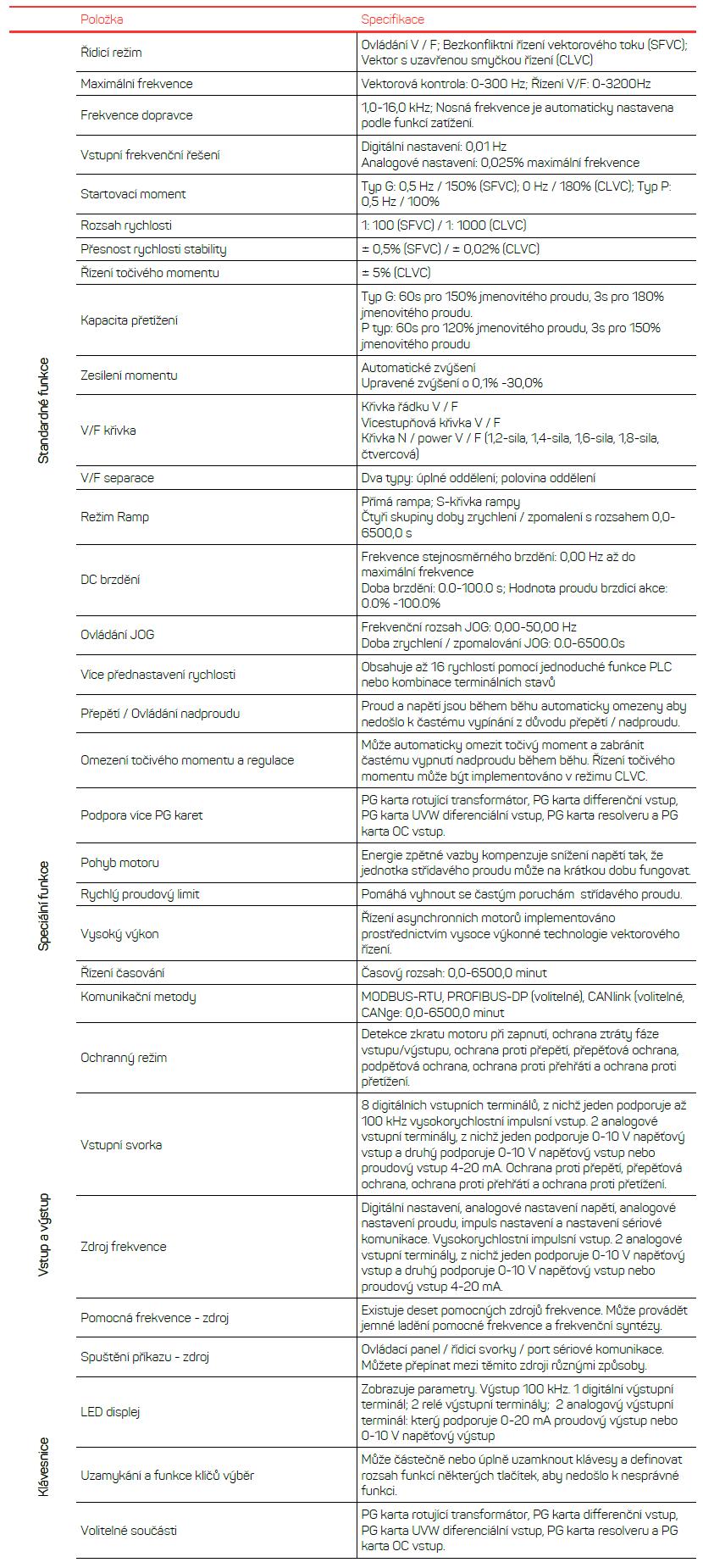 popis produktu frekvenční měnič v810