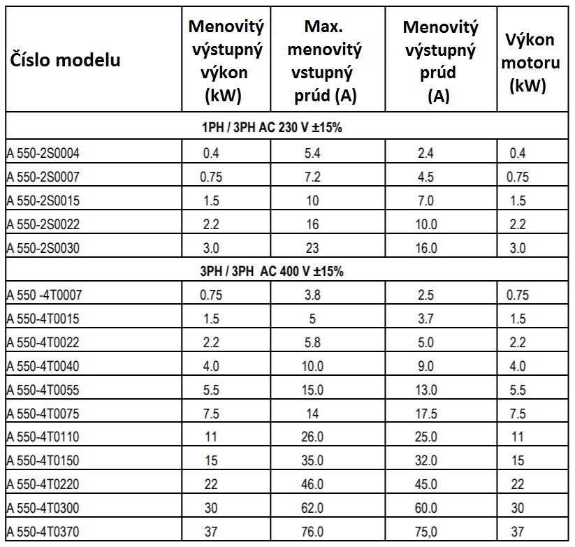 rozsah výkonu frekvenčné meniče A550