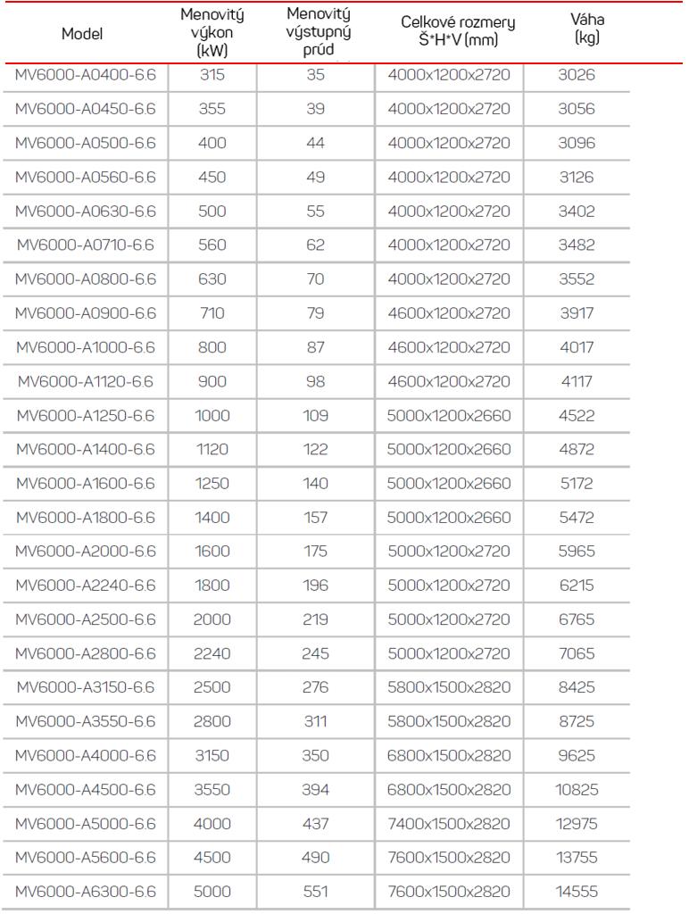 frekvenčné meniče mv1000