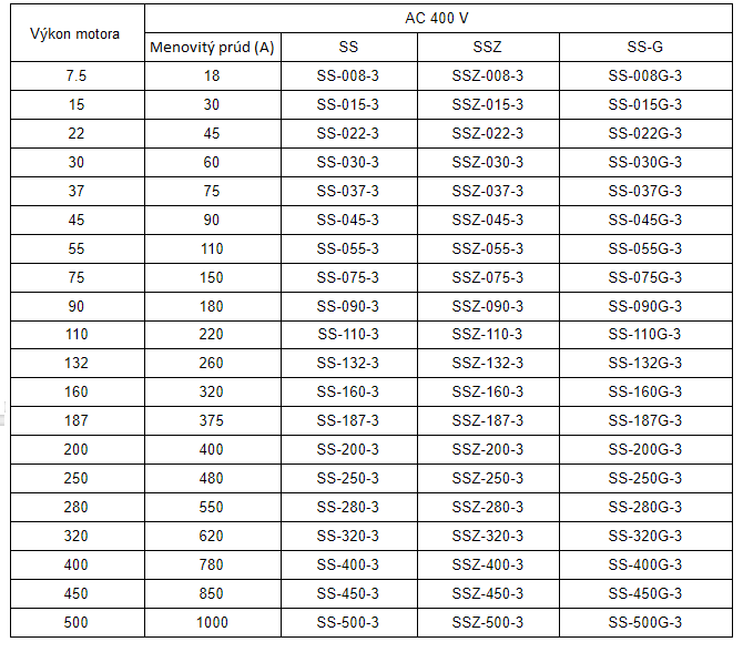 rozsah výkonu softštartéry kinesoft