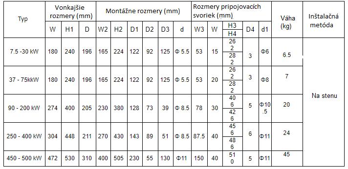 rozmery softštartéry kinesoft