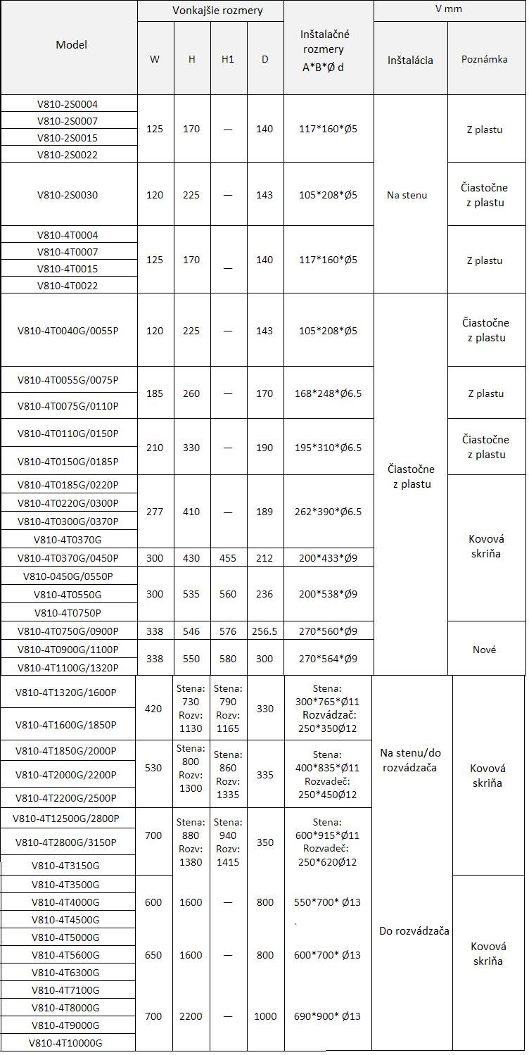 rozmery frekvenčné meniče v810