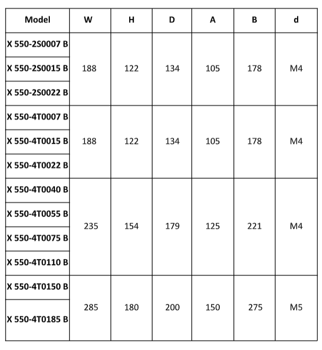 rozmery frekvenčné meniče x550